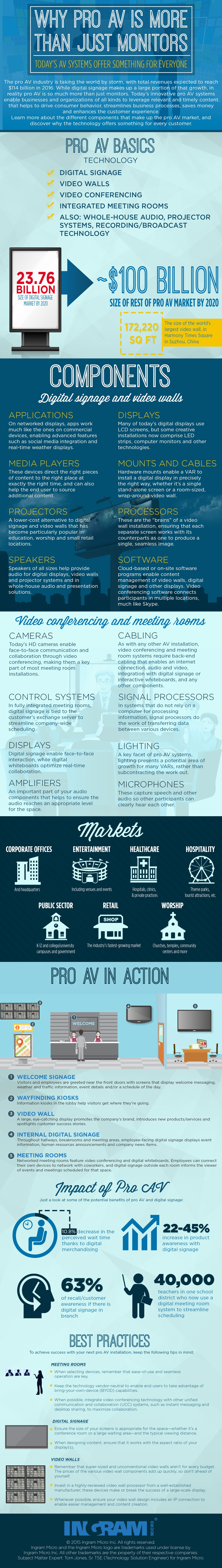 Infographic: Why Pro AV is More Than Just Monitors