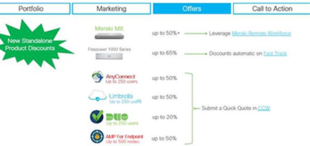 New Standalone Product Discounts